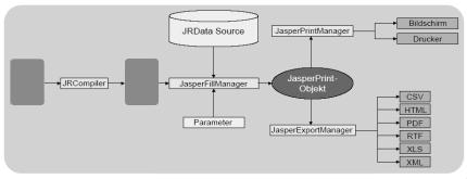Ablauf JasperReports